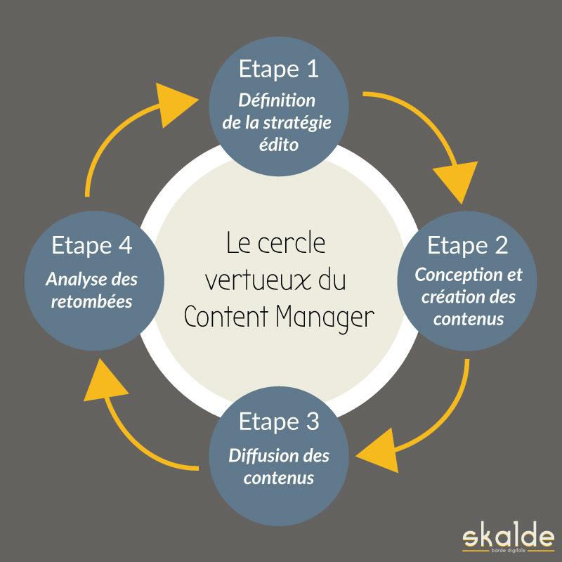 Le process basique du Content Manager